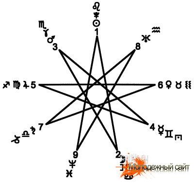 Девятиконечная звезда - Нанограмма