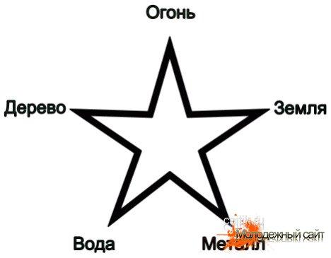 пятиконечная звезда - пентакль